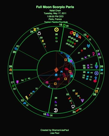 FULL MOON SCORPIO 2011: Inequities of Power | (R)evolution!
